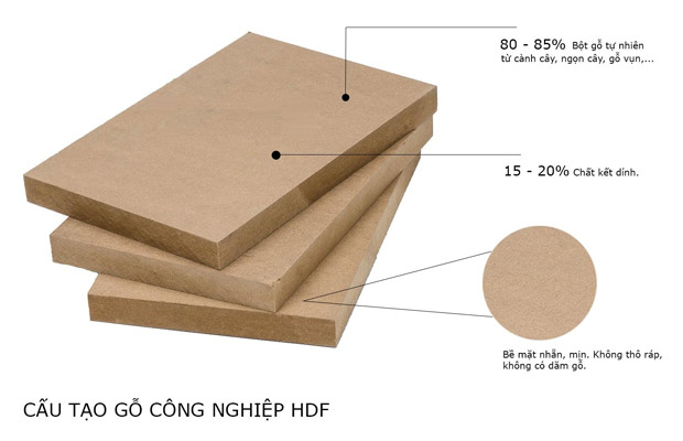 Gỗ công nghiệp HDF